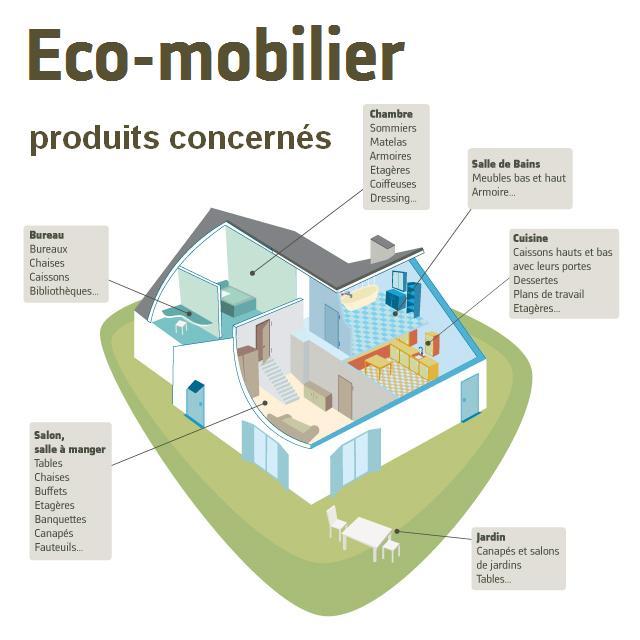 Recyclage l 39 industrie du meuble a d sormais son co for Industrie du meuble en france