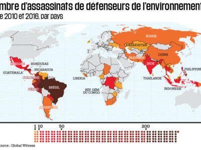 monde-200-defenseurs-environnement-tues