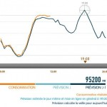 Consommation électricité record